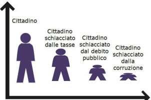 Come diminuire il debito pubblico