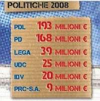 Referendum abolizione rimborsi el. (Legge n.515 10/12/1993)