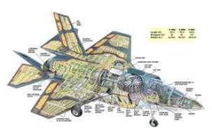 F-35 Ma quanto costano?