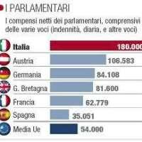 DIMEZZAMENTO parlamentari - Tetto max 3000-Euro stipendio