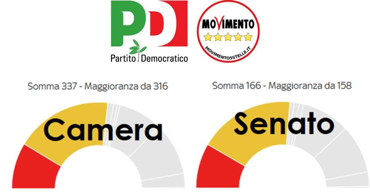Chiediamo un'alleanza PD - M5S per il nuovo governo!